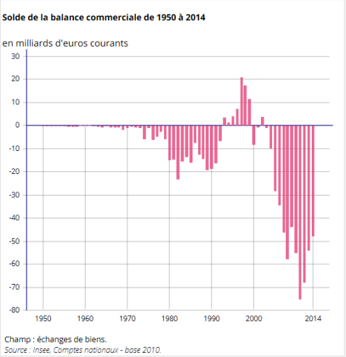 Balance Commerciale FR