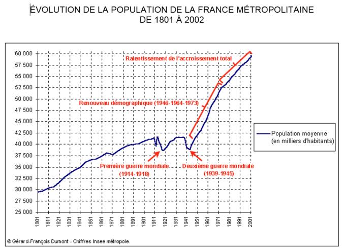Evolution démographique FR