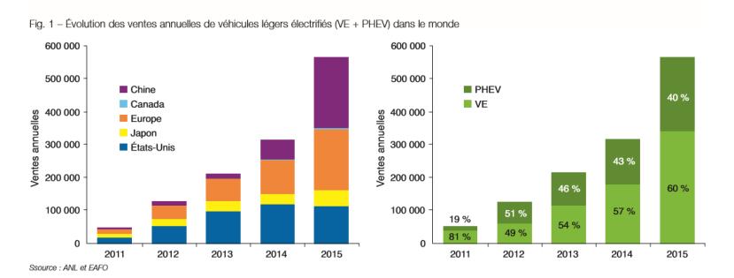 FIG1 Evolution ventes annuelles voitures electriques et hybrides